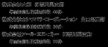 大規模修繕 優秀賞 ㈱大和 ㈱カシワバラ・コーポレーション ㈱アール・エヌ・ゴトー